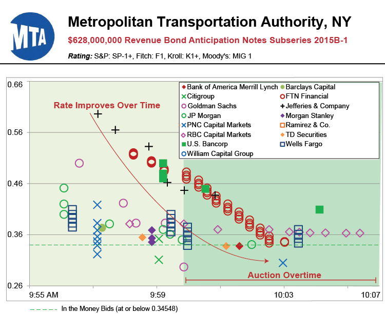 New York Metropolitan Transportation Authority Mta Hosts 628m Note Sale On Muniauction